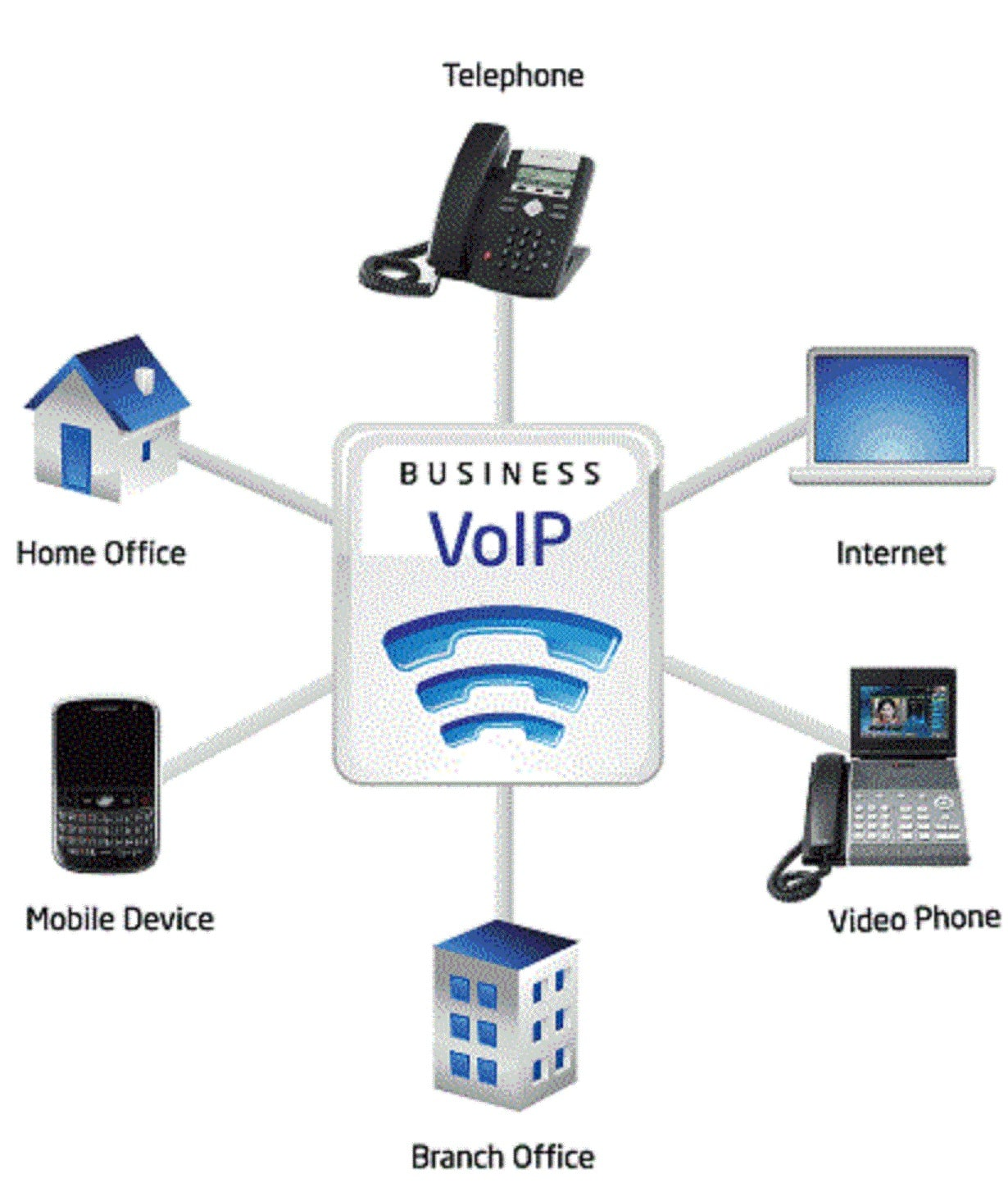 Telephony Amp Voip Missing Link